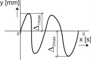 Diagrams of measurement: a) diagram of measurement positions of rollers and their segments;  b) scheme of main parameters on a measurement signal: marking of displacements: 0 – 0 – geometrical axis of rotation of the rollers; Δ1max – maximum displacement in the positive direction;  Δ2max – maximum displacement in the negative direction