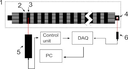 """Diagrams of measurement systems: a) structure of first stage of measurements: 1 – folding roller;  2 – segment of the folding roller; 3 – working segment; 4 – laser measurement head """"Microtrack  LTC 200-100""""; control unit – laser head controller; DAQ – data acquisition unit; PC – personal  computer with signal processing software; b) structure of second stage of measurements:  1 – folding roller; 2 – segment of the folding roller; 3 – working segment; 4 – reflector;  5 – laser measurement head; 6 – laser throttle sensor; control unit – laser head controller;  DAQ – data acquisition unit; PC – personal computer with signal processing software"""