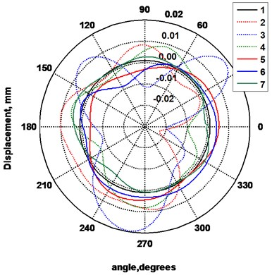 Displacements of the surfaces of the segments of the rollers: 1 – trajectory of the surface of the ideal segment, 2 – displacements of the 1st segment of the roller 1 (before renewal),  3 – displacements of the 2nd segment of the  roller 1, 4 – displacements of the 3rd segment  of the roller 1, 5 – displacements of the 1st segment of the renewed roller 2, 6 – displacements of the  2nd segment of the roller 2, 7 – displacements  of the 3rd segment of the roller 2