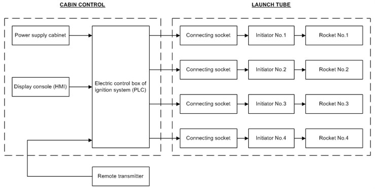 Block diagram of ignition system