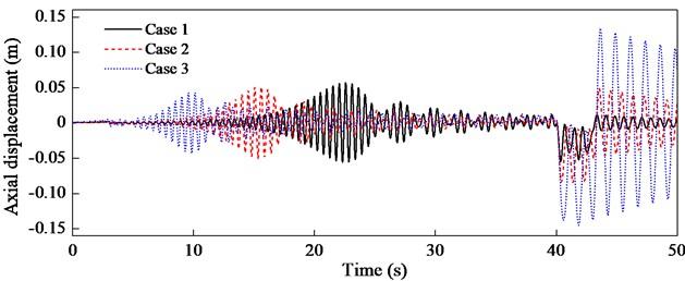 Longitudinal vibration with different Q23