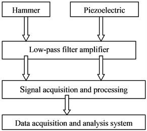 Instrument connection diagram