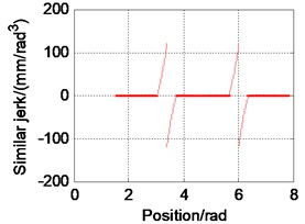 Simulation result of carrier movement