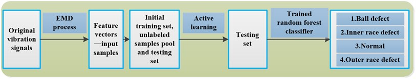 Framework of the proposed approach