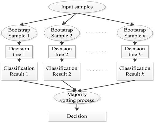 Framework of RF