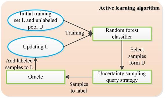Framework of the proposed AL based on RF
