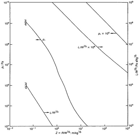 Normally reflected blast wave parameters for spherical charge of TNT