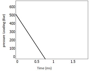 Blast analysis by approximation method