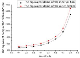 The damping versus eccentricity