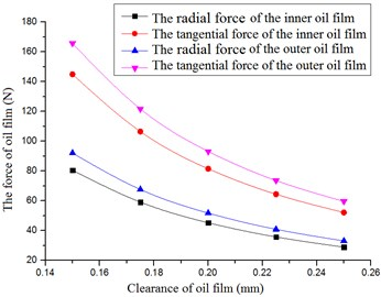 The oil film force versus radial clearance