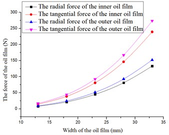The oil film force versus the width of the oil film