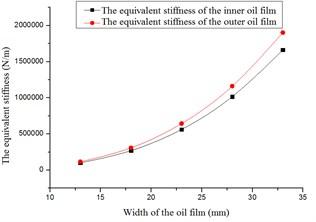 The stiffness versus the width