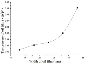 The force versus the width of the oil film