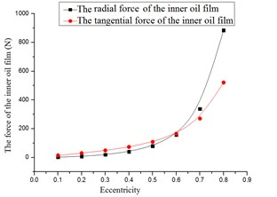 The film forces versus eccentricity
