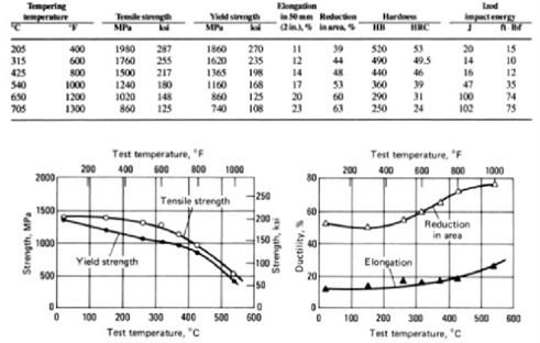 AISI4340 material properties [3]