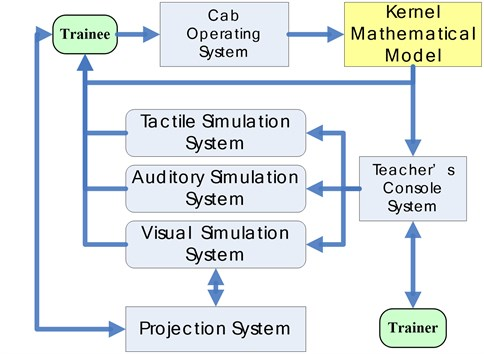 System architecture of the simulator