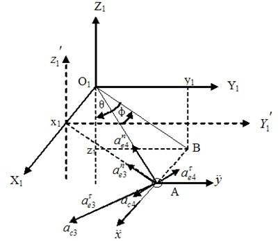The simplified 3D swing model of the trolley-hoisting system