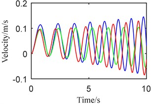 Dynamic behaviors when a) telescopic beam –, b) vertical beam –:  (blue) synchronously, (green) step 1, (red) step 2
