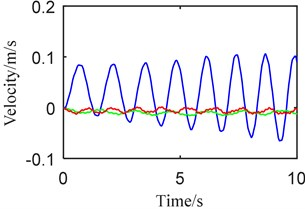 Dynamic behaviors when a) telescopic beam +, b) vertical beam –:  (blue) synchronously, (green) step 1, (red) step 2
