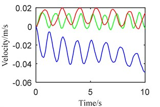 Dynamic behaviors when a) telescopic beam –, b) vertical beam +:  (blue) synchronously, (green) step 1, (red) step 2