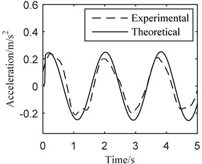 Dynamic behaviors of theoretical and experimental results