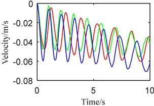 Dynamic behaviors when a) telescopic beam +, b) vertical beam +:  (blue) synchronously, (green) step 1, (red) step 2