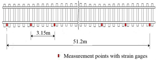 Strain gages distribution on the tangent railway