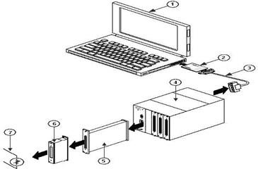 Acquisition system: 1 – PC, 2 – NI DAQ Card 6062E, 3 – Armored Cable SCXI-1349, 4 – Chassis SCXI-1000, 5 – Module SCXI-1520, 6 – Borne block SCXI-1314, 7 – Transducer (strain gages)