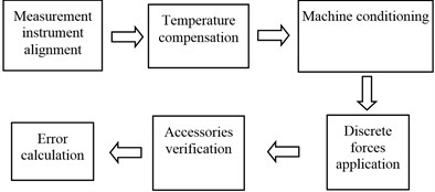 Calibration steps for the equipment