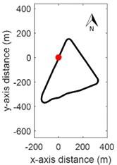 Testing circuit: a) planimetry, b) altimetry