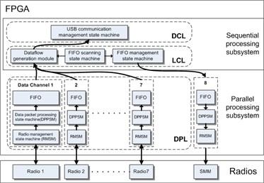 Software and hardware diagram of multi-radio sink node