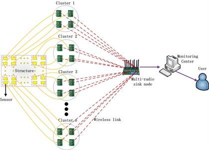 The topology of multi-radio wireless network