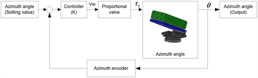 Block diagram of the azimuth angle control