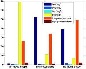 The energy distribution for four bearings  dual-rotor structure