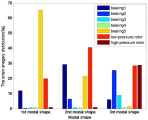The energy distribution for 1st five bearings dual-rotor structure
