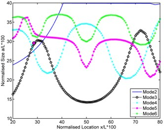Intersection curves plotted together for determination of intersection point  for four experimental test cases in [20]