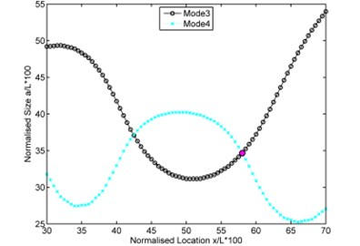 Intersection curves plotted together for determination of intersection point  for three experimental test cases in [7]