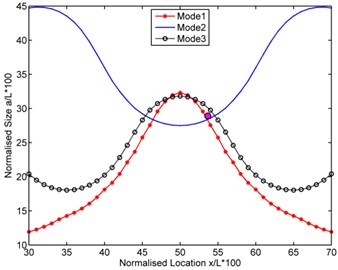 Intersection curves plotted together for determination of intersection point  for experimental cases in [19]