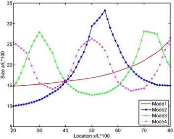 Intersection curves of modes 1 to 4 for determination of delamination size and location (Step 3)