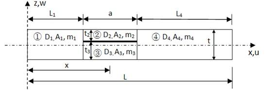 Delaminated beam model