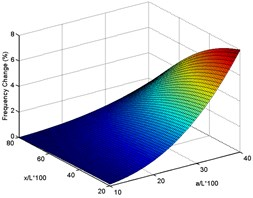 Surface plots of frequency changes with delamination size and location for experimental delaminated beam for first six modes (using case 3 measured data for drawing intersection curves)