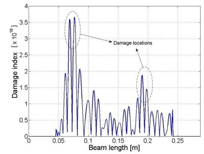 Distributions of damage indices within a) the plate component  and b) beam I, c) beam II and d) beam III
