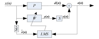 Basic block diagram of FxLMS algorithm  for continuous system