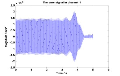 The error signal when the algorithm  divergence under the improved strategy