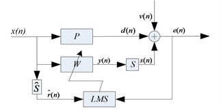 Basic block diagram of FxLMS algorithm with external interference