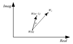 The geometric meaning of convergence process in FxLMS