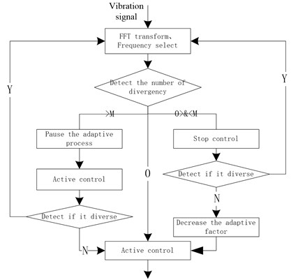 The flow chart of control strategy