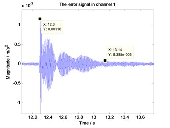 Vibration of the error measuring point after the impulse interference