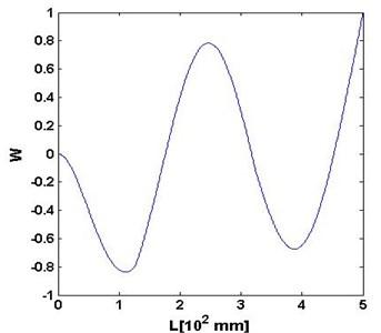 a) W, b) Wu,s, c) Wu,ssc and d) planform of Wu,ssc for the 4th mode shape