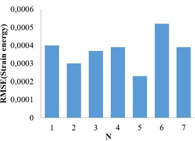 Method in [8] (Case I)